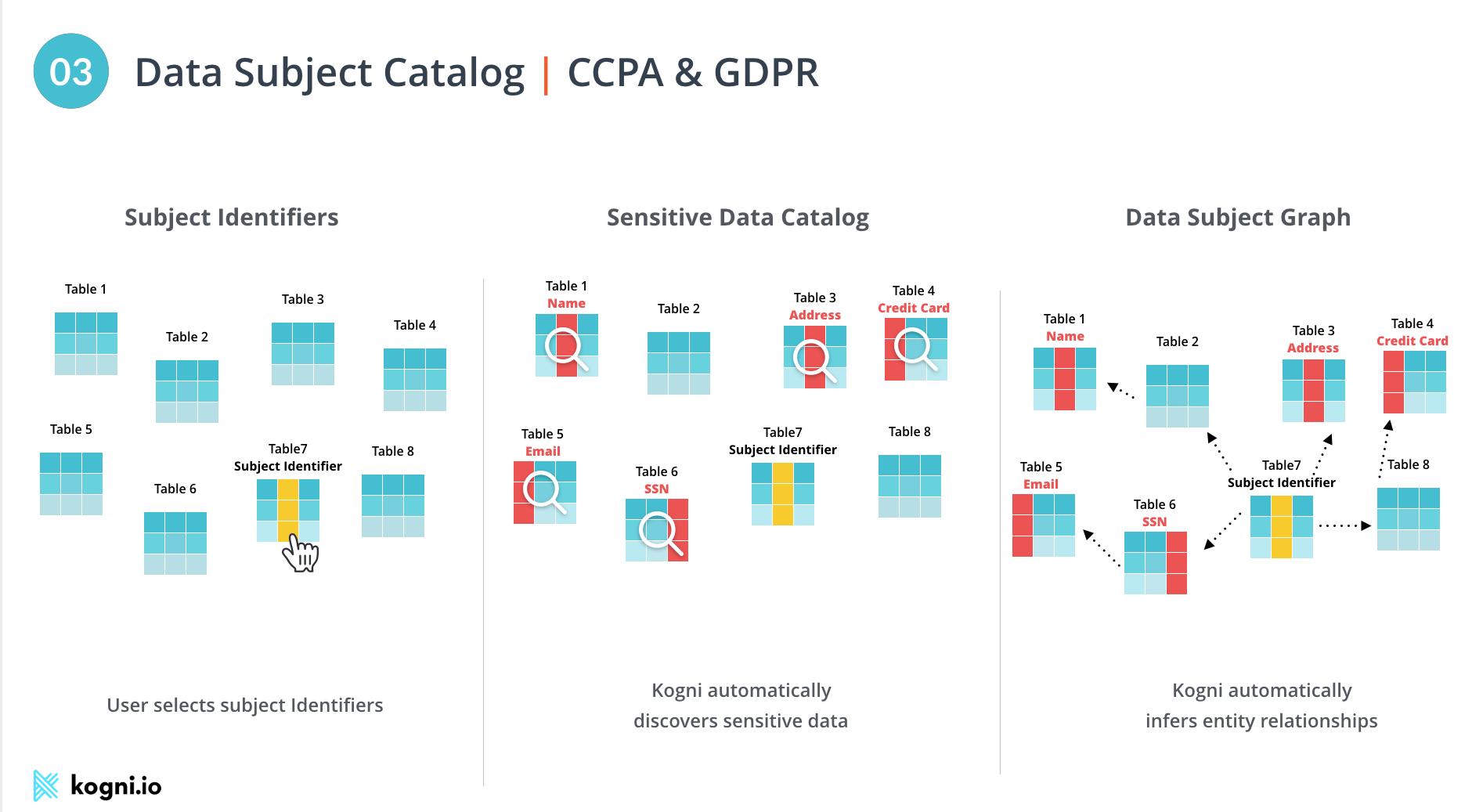 Data Subject Catalog- CCPA